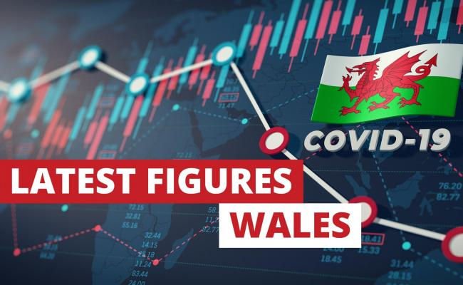 The latest COVID-19 figures for Wales were released today, Monday.